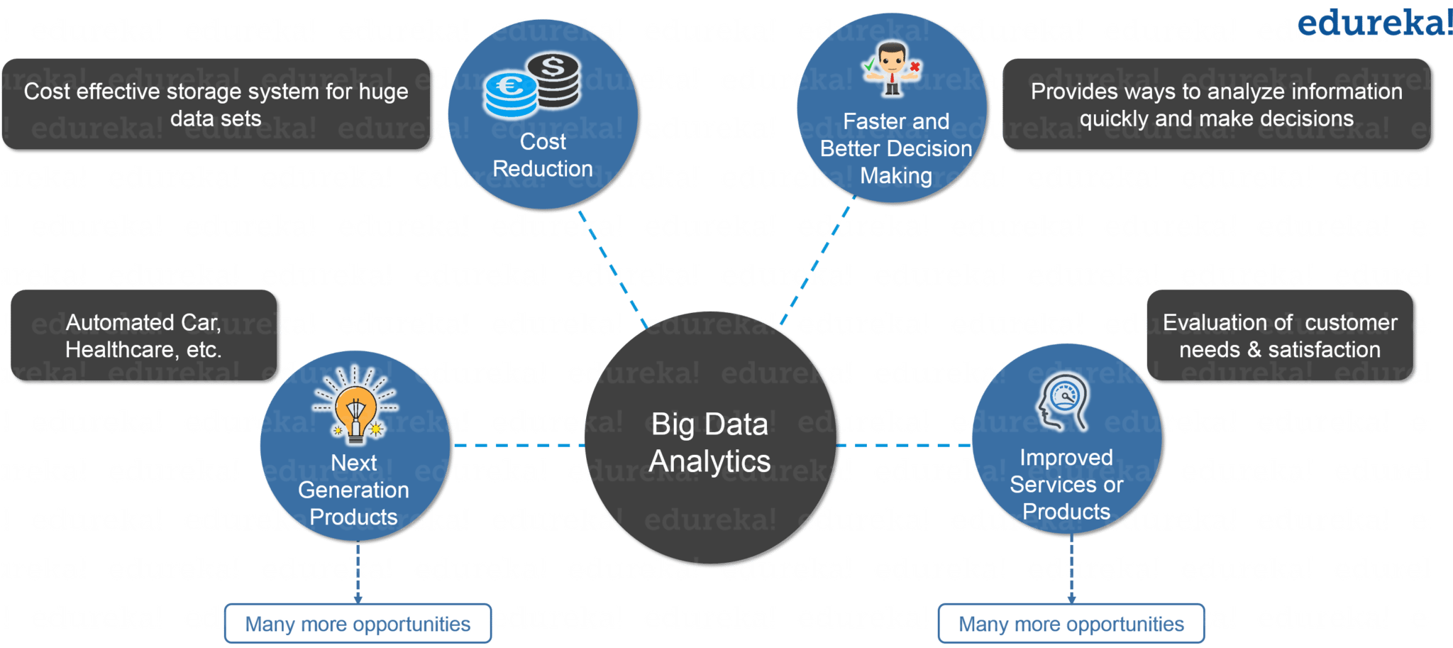 Big Data Analytics - What is Hadoop - Edureka