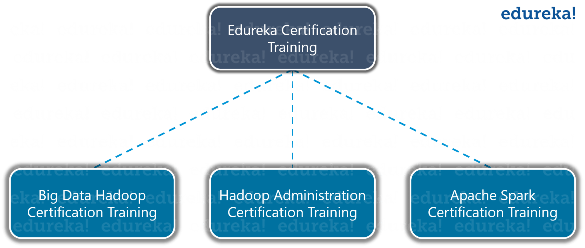 Edureka Certification Training - Hadoop Certification - Edureka