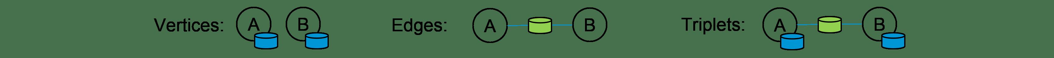 Graph Concepts - Spark GraphX Tutorial - Edureka