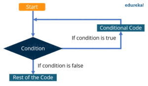 Conditional Operator for in Java - Edureka