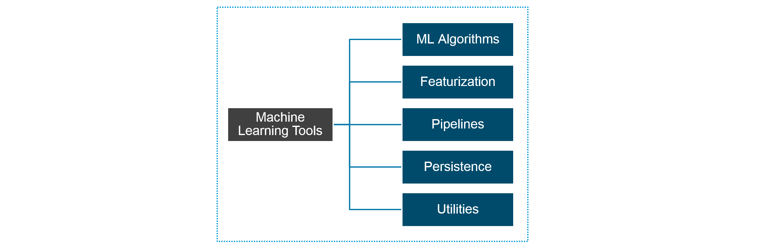 Spark MLlib | Machine Learning In Apache Spark | Spark Tutorial