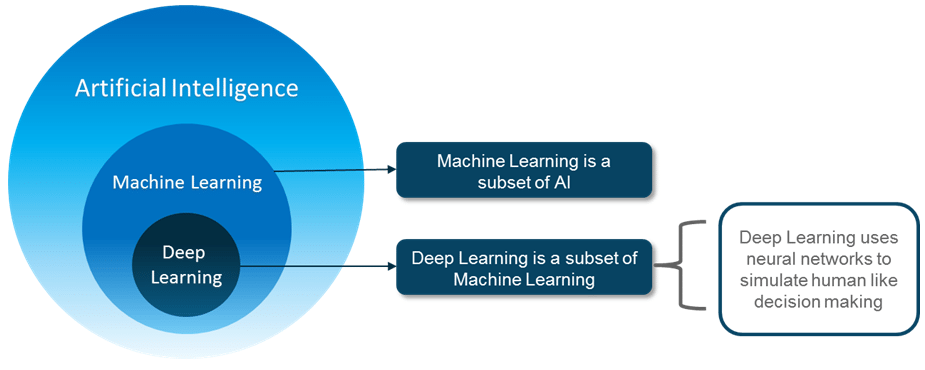 AI Timeline - Deep Learning with Python - Edureka