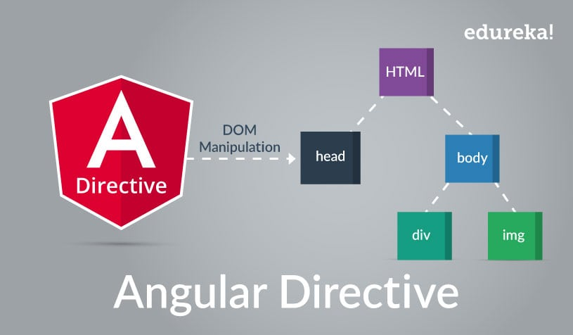 Angular Directive Tutorial With Example | Custom Directives | Edureka
