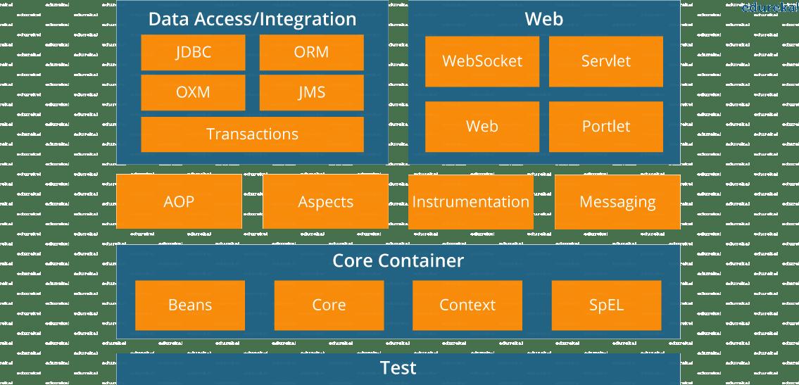 Spring Framework Architecture | Edureka