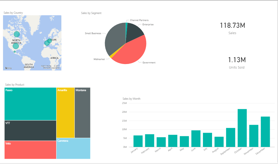 Report - Power BI dashboard - edureka