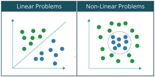 Linear And Non-Linear Problems - Perceptron Learning Algorithm - Edureka