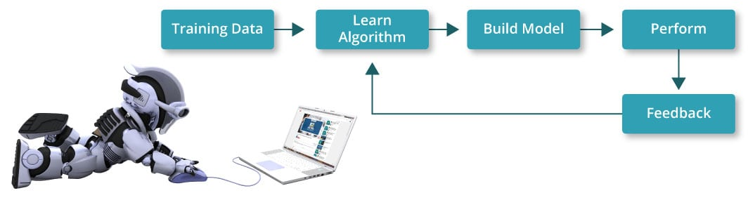 MachineLearning - Scikit Learn - Edureka
