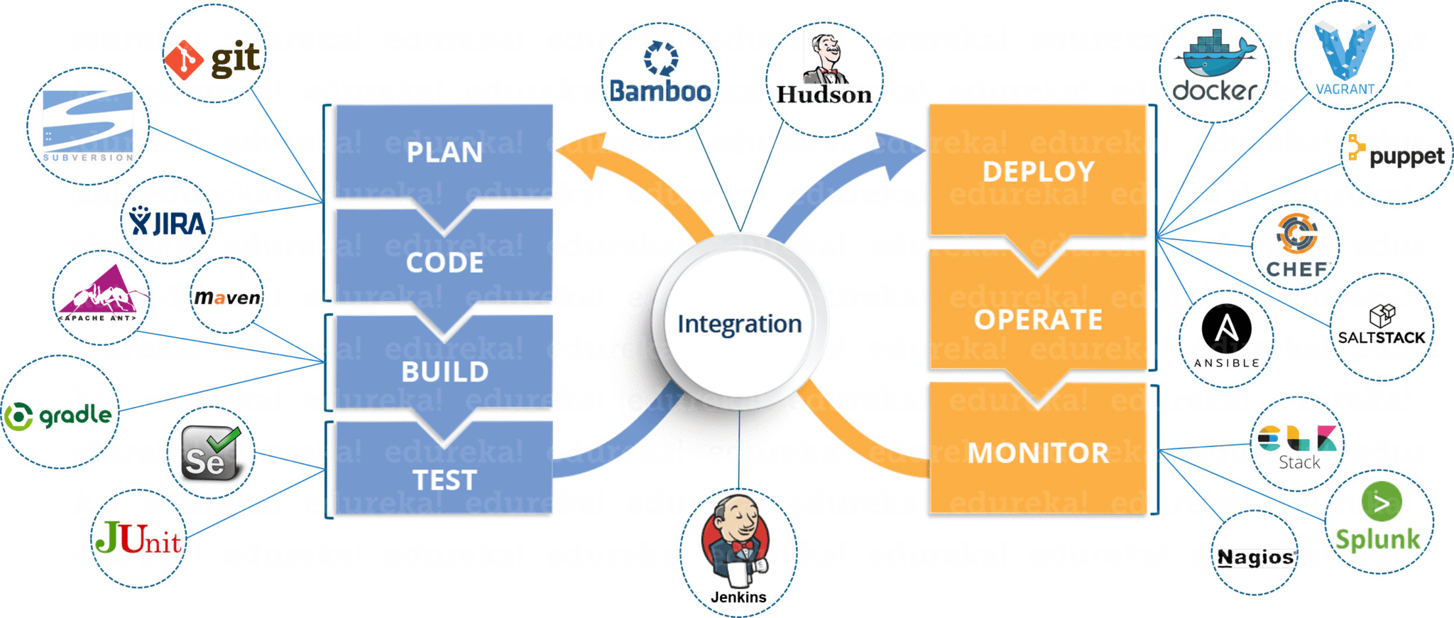 devops tools - edureka