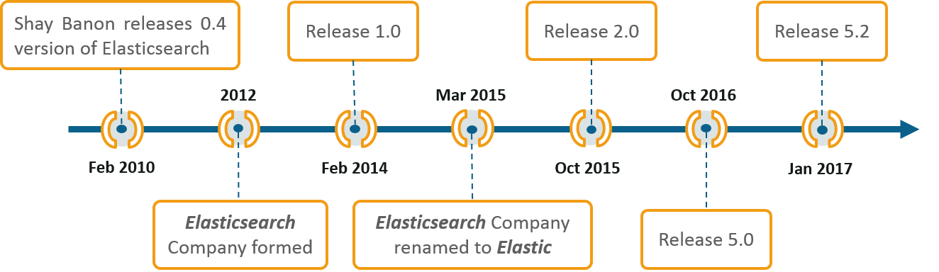 Elastic History - What Is Elasticsearch - Edureka