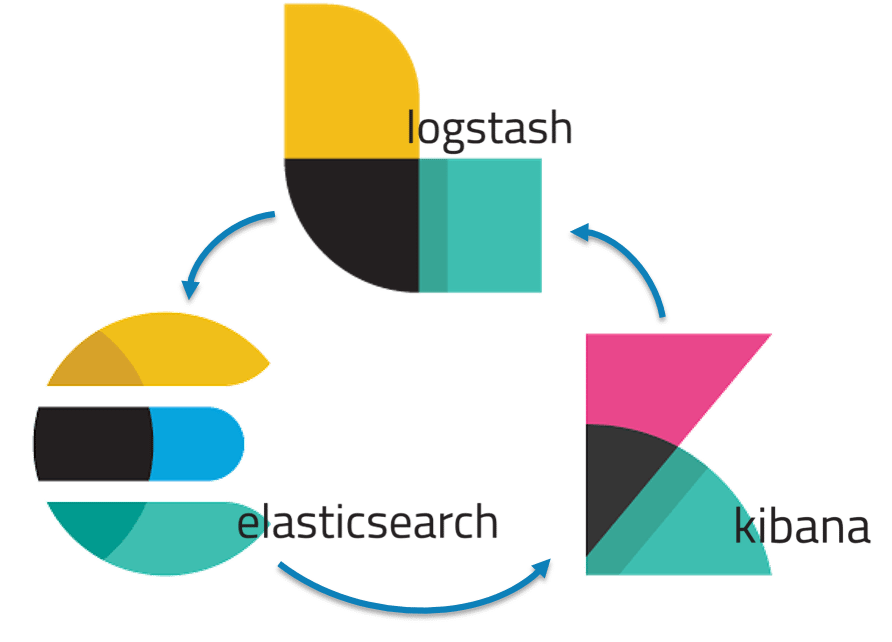 Kibana Multiple Queries