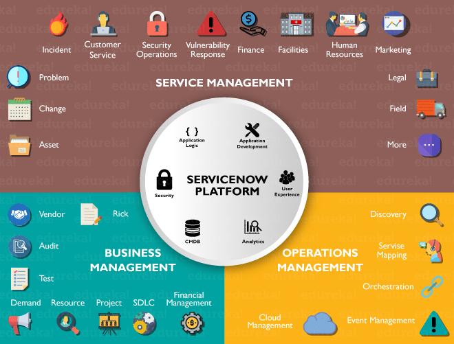ServiceNow Developer Training | Scripting in ServiceNow | Edureka