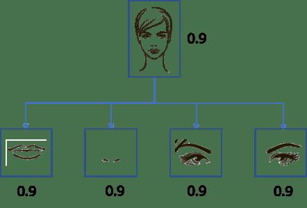 Capsule Networks Set Of Nested Neural Layers Edureka