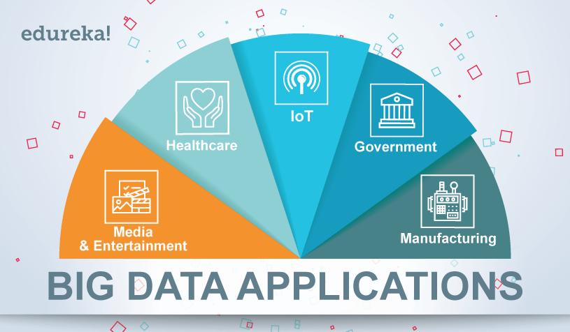 list of big data applications