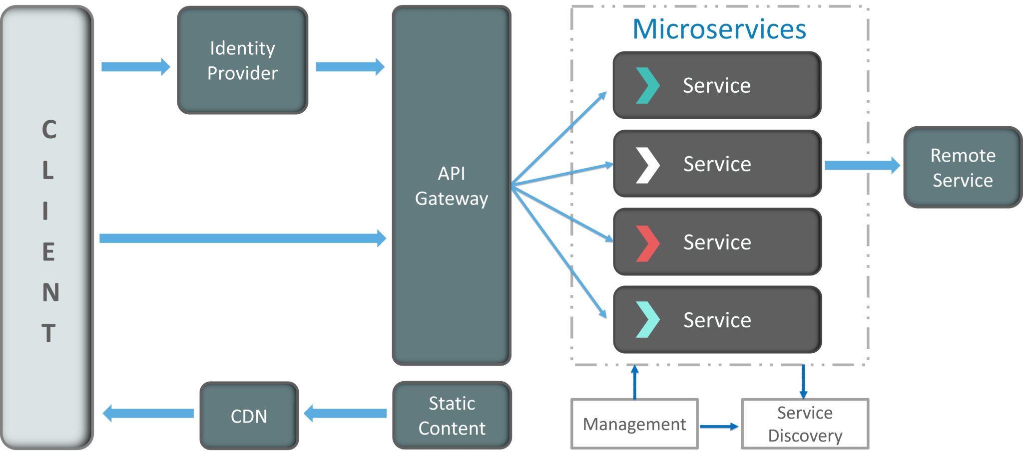 Micro Services Architecture | Microservice Architecture Learn Build And Deploy Applications