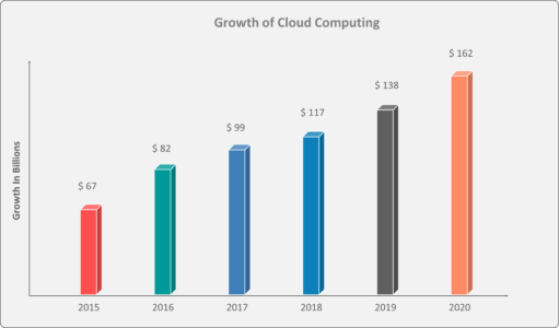 Cloud Growth - What is Google Cloud Platform - Edureka