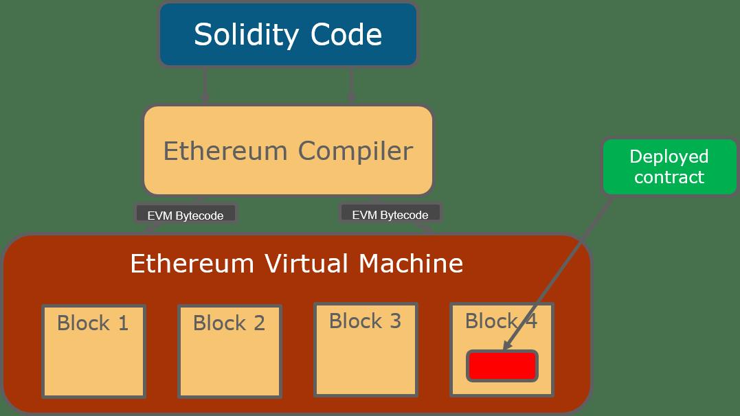 Ethereum Architecture - Ethereum Tutorial - Edureka
