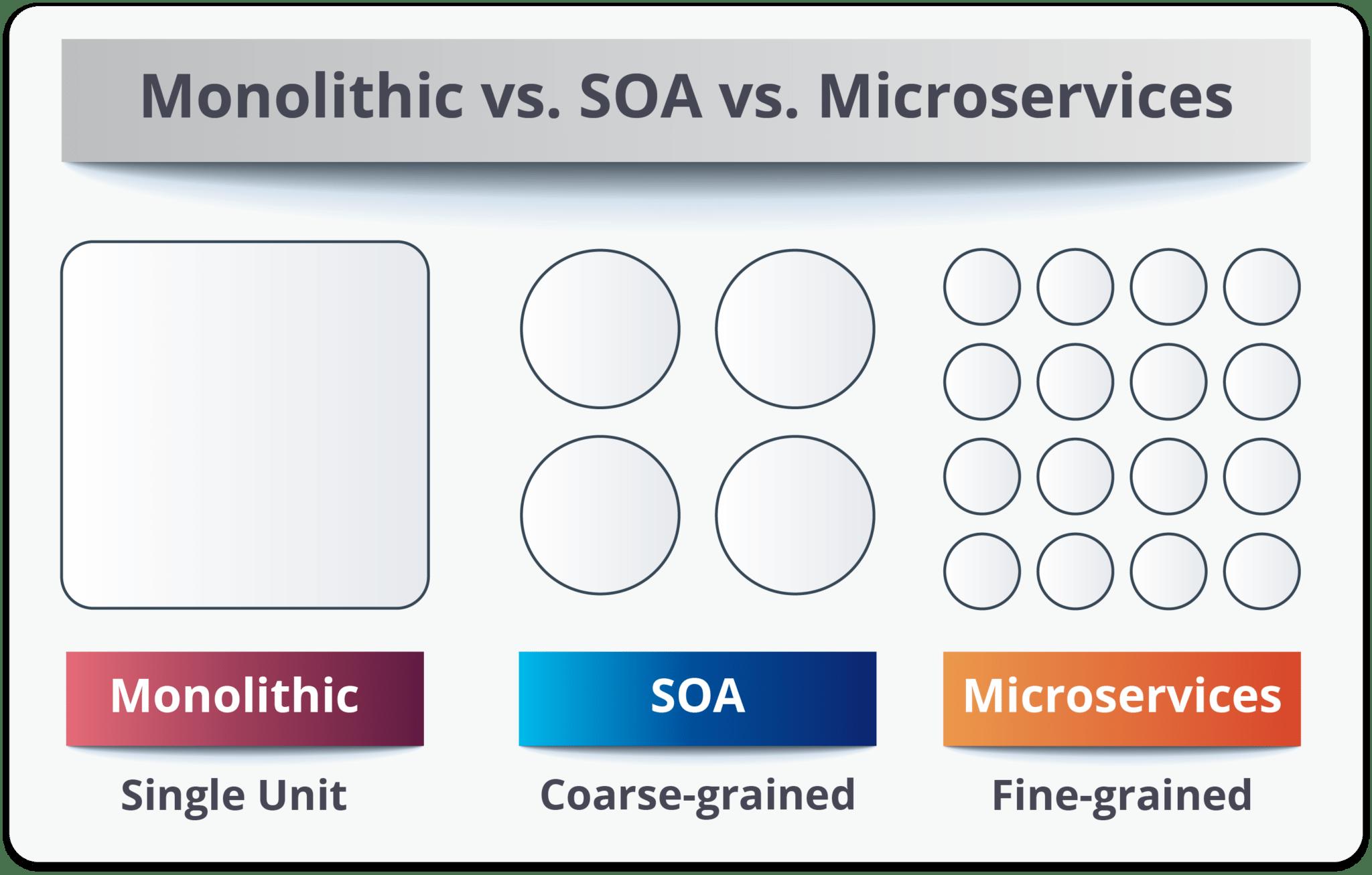 Monolithic vs SOA vs Microservices - SOA vs Microservices - Edureka