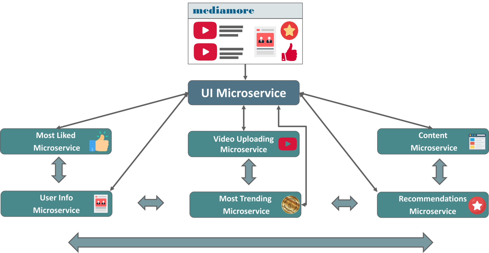 Microservice Architecture Of Use-Case - Microservices Tutorial - Edureka