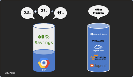 Google Cloud Pricing - savings