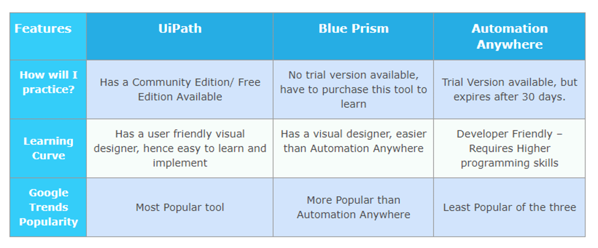 Difference between UiPath vs Blue prism vs automation anywhere - rpa uipath interview questions - edureka