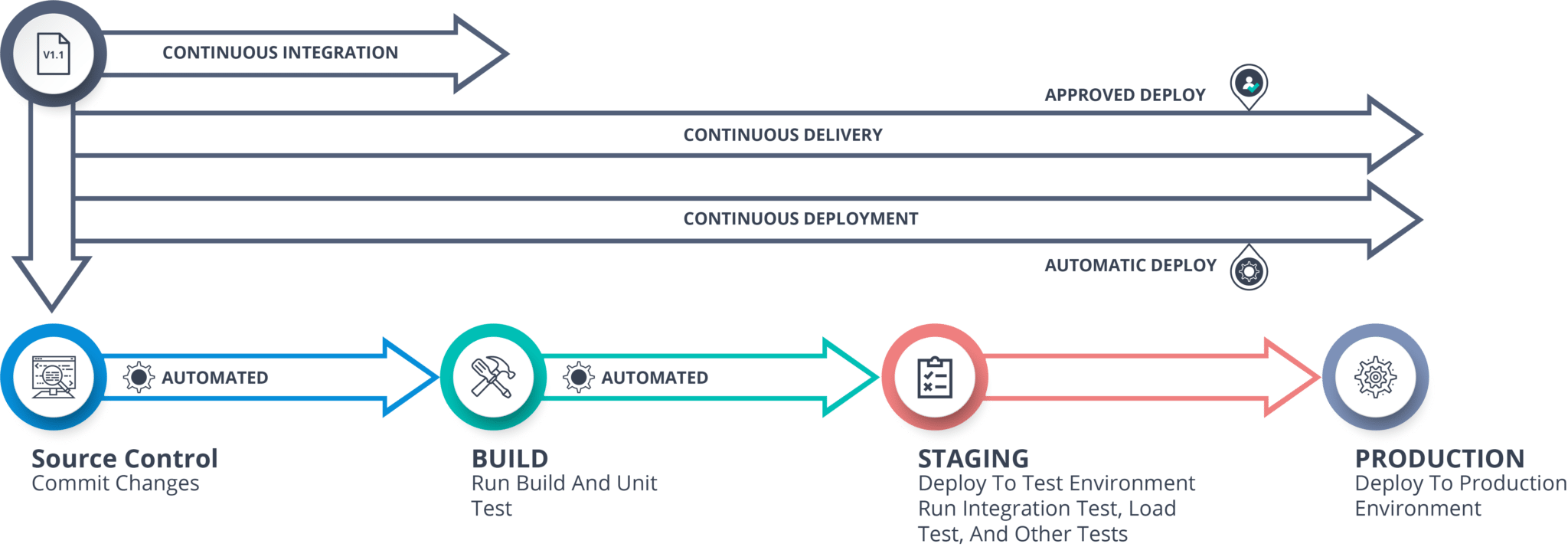 Continuous Delivery vs Continuous Deployment - Continuous Deployment - Edureka