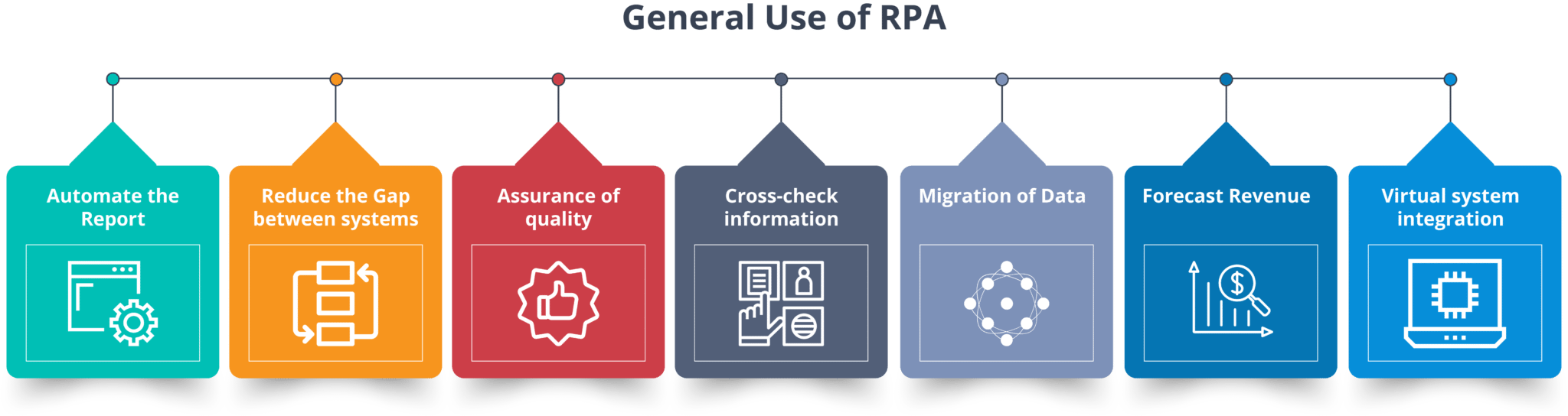 General Use Of RPA - RPA Tutorial - Edureka