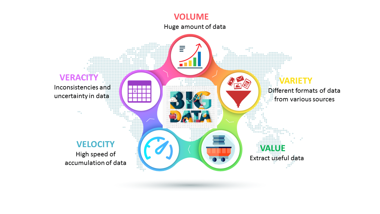 Five V's of Big Data - What is Big Data - Edureka