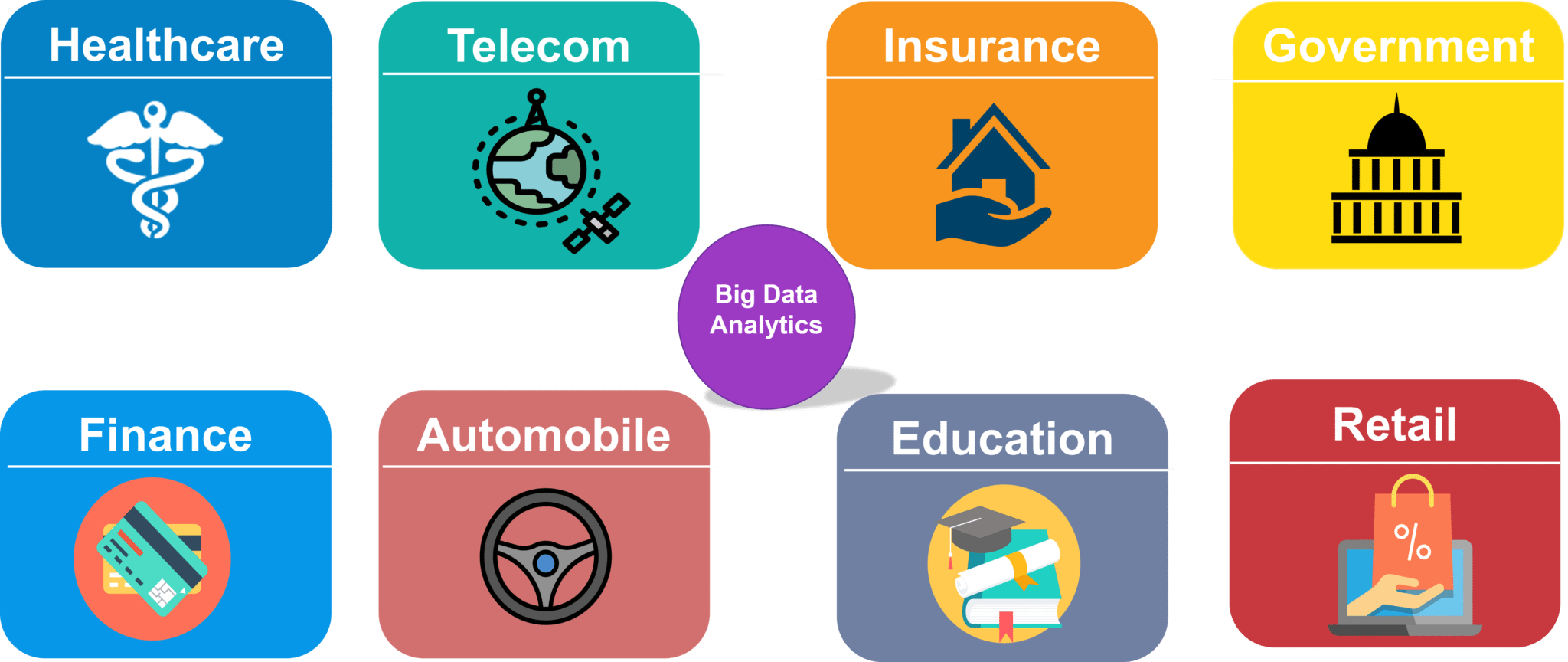 Domains of Big Data Analytics - Big Data Analytics - Edureka