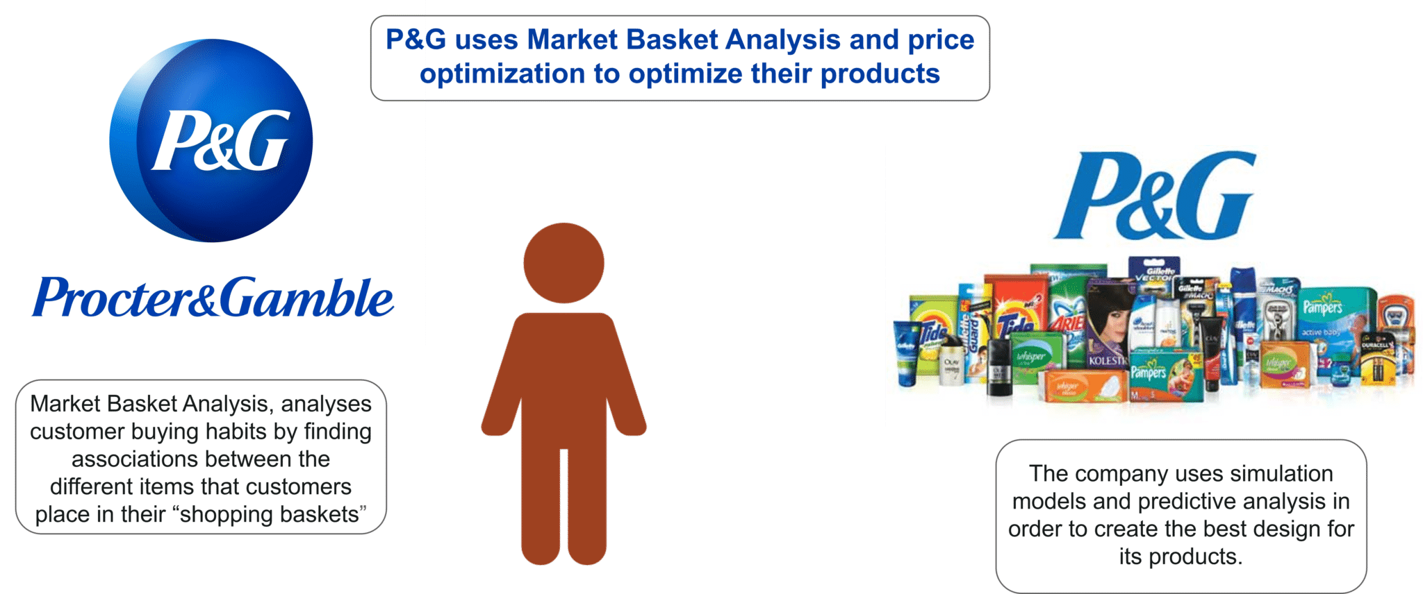 P&G Use Case - Big Data Analytics - Edureka