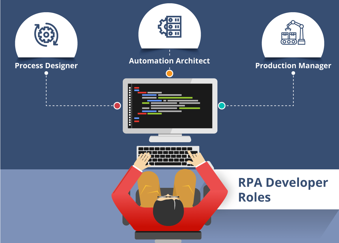 RPA Developer Roles - RPA Developer Roles and Responsibilities - Edureka