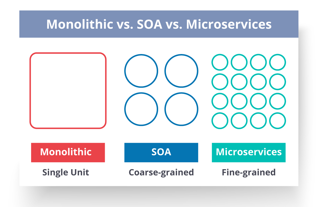 Top Microservices Interview Questions and Answers | Edureka