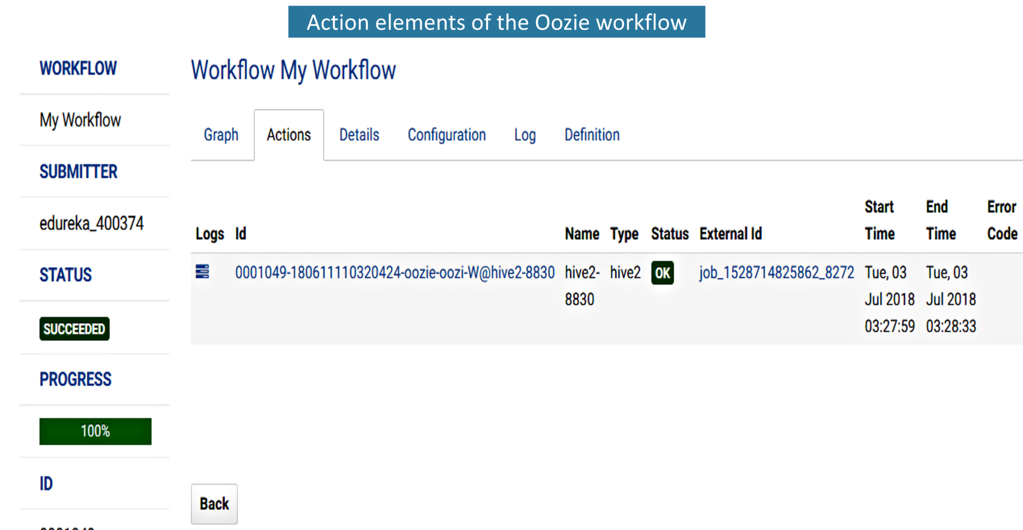 Fig: Elements present in the action tab of the Oozie workflow