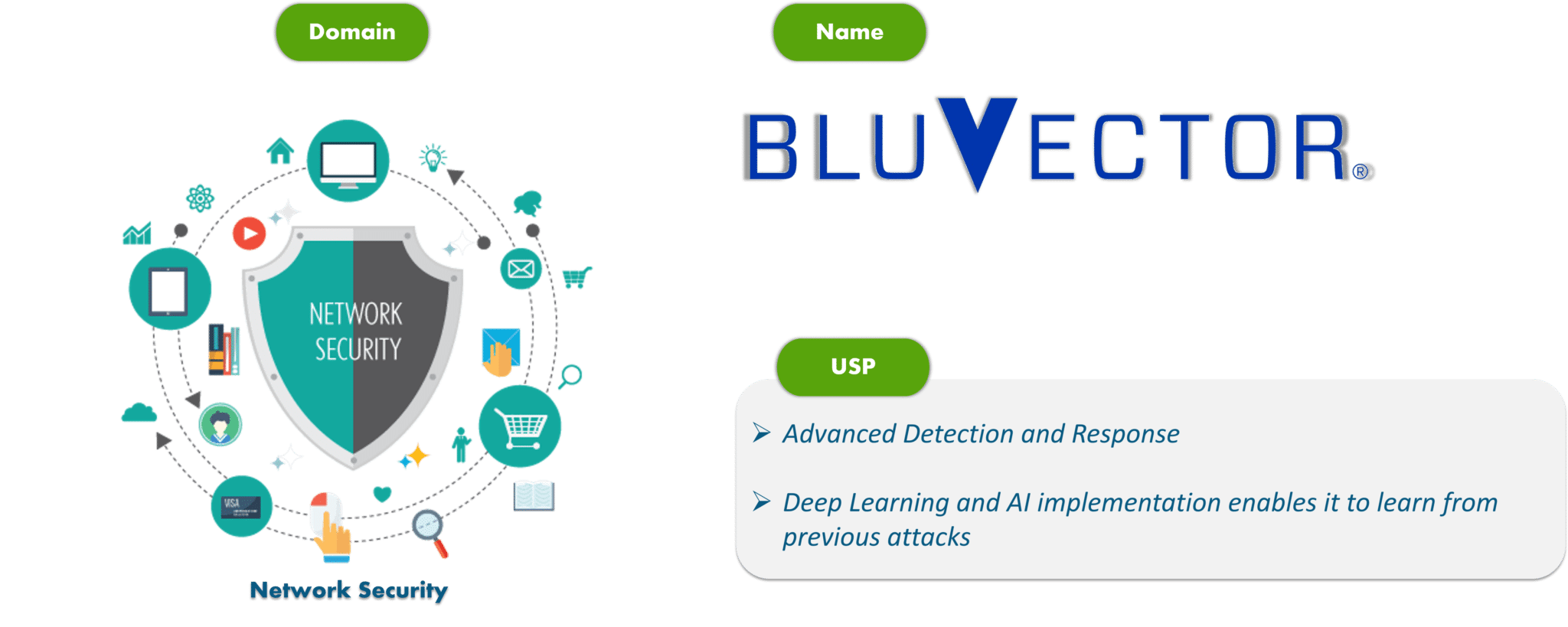 Bluvector - Cybersecurity Tools - Edureka