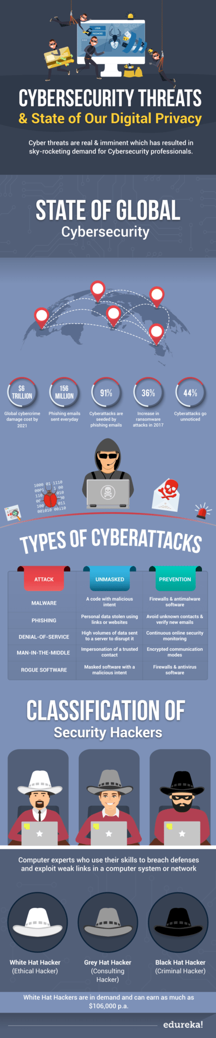 Cybersecurity Threats | Edureka