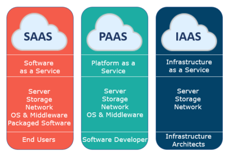 Infrastructure as a Service (IaaS) | Times of Cloud