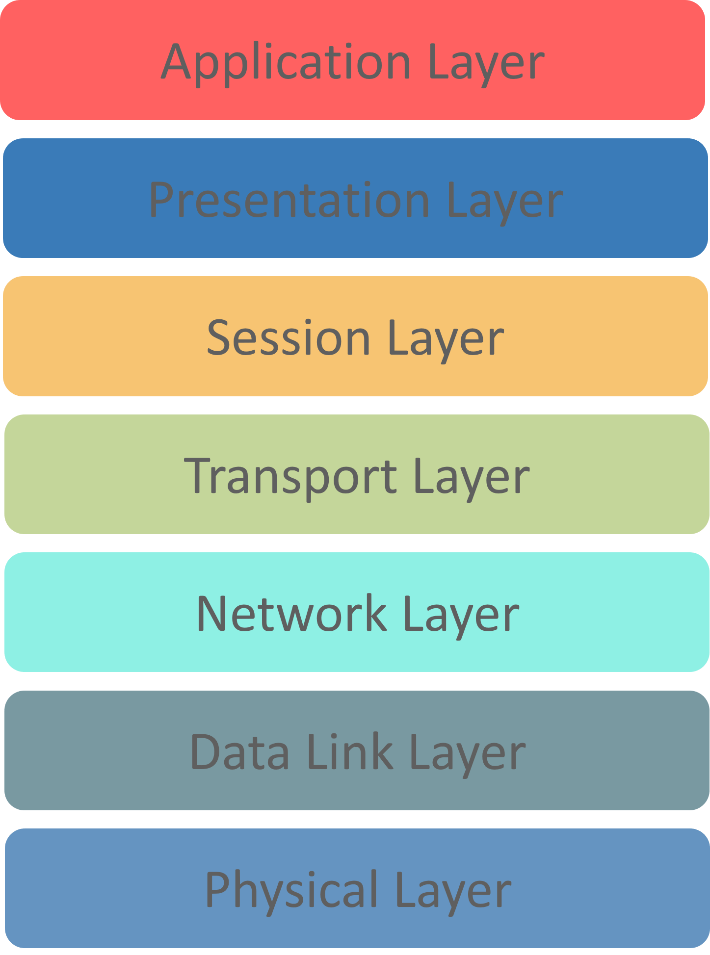 different OSI layers-cybersecurity interview questions-edureka