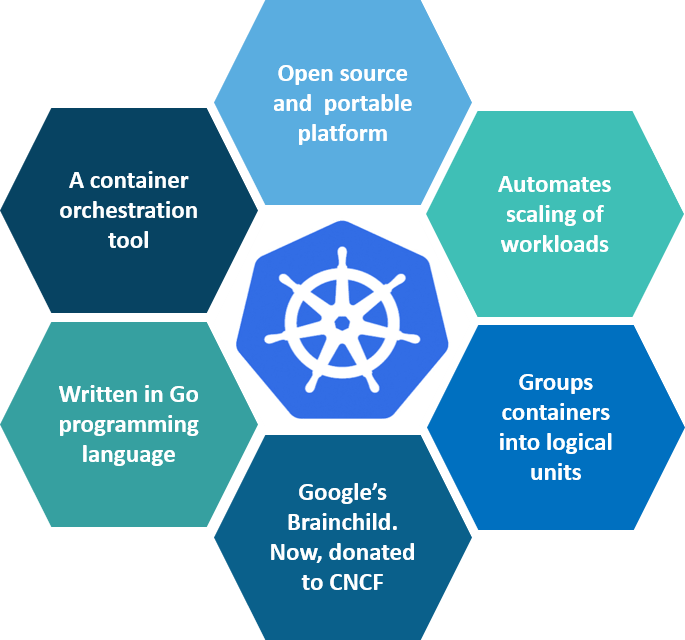What is Kubernetes - Kubernetes Interview Questions - Edureka