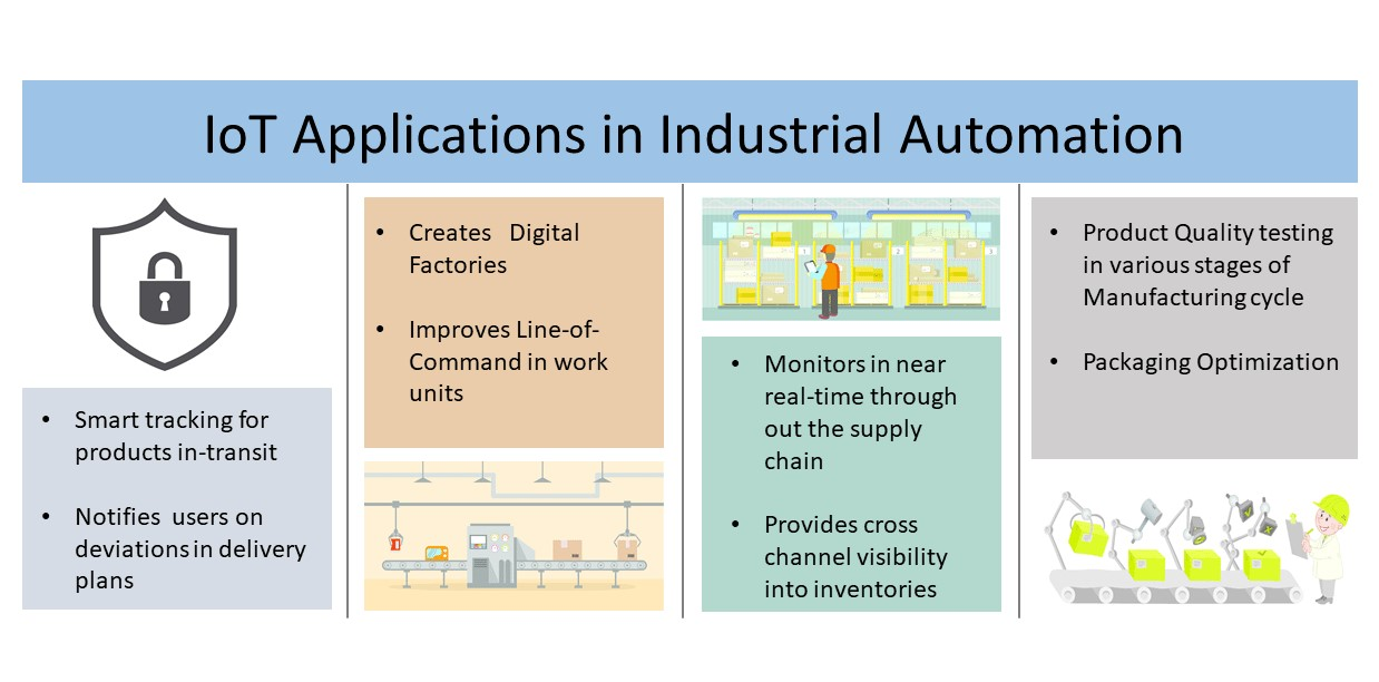 IoT in Industrial Automation - IoT Applications - Edureka