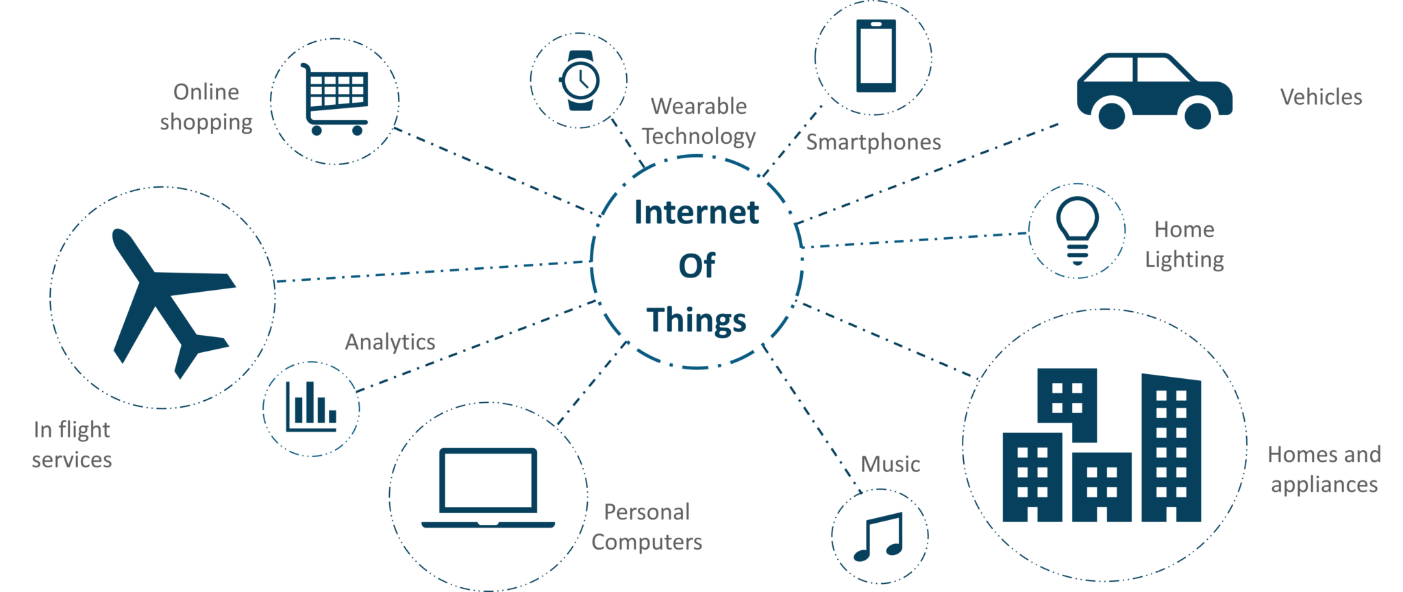 IoT Applications | Internet Of Things Examples | Real World IoT