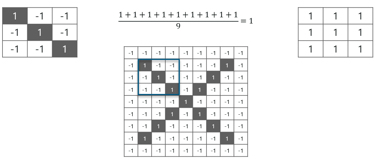 Convolutional Neural Networks - Edureka