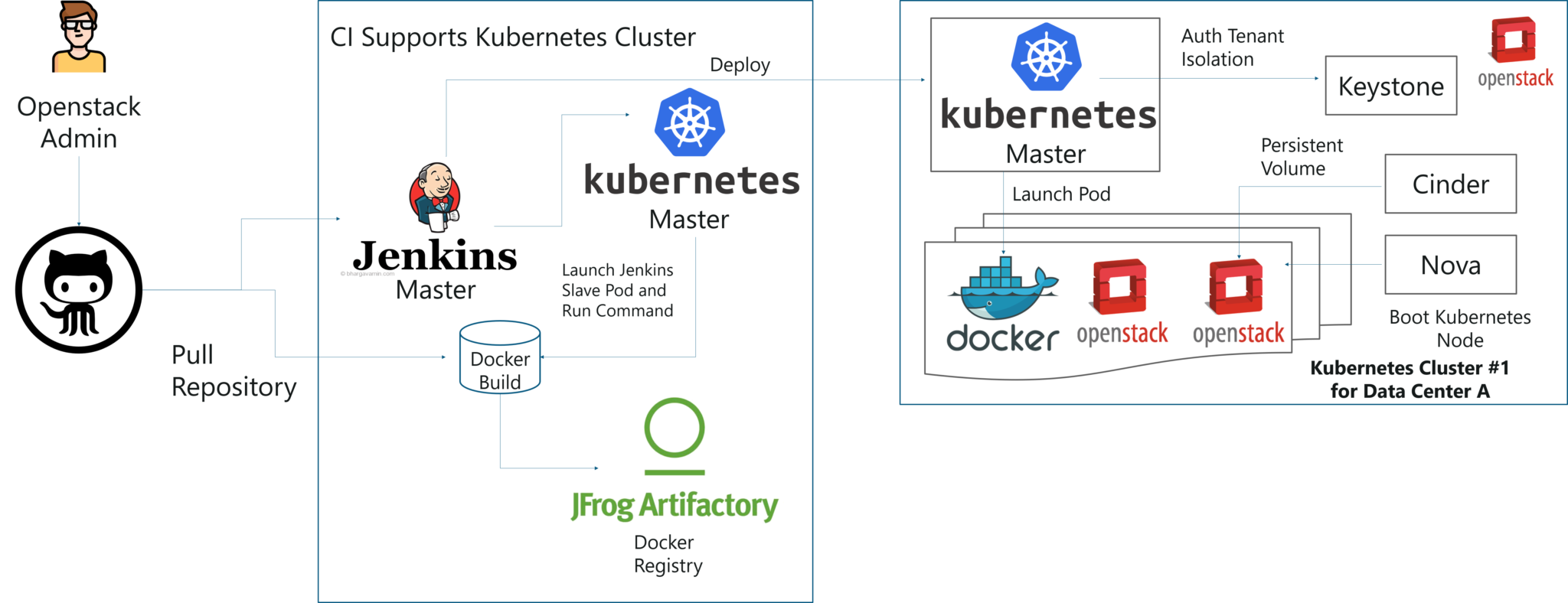 Solution of Case Study - Kubernetes Tutorial - Edureka