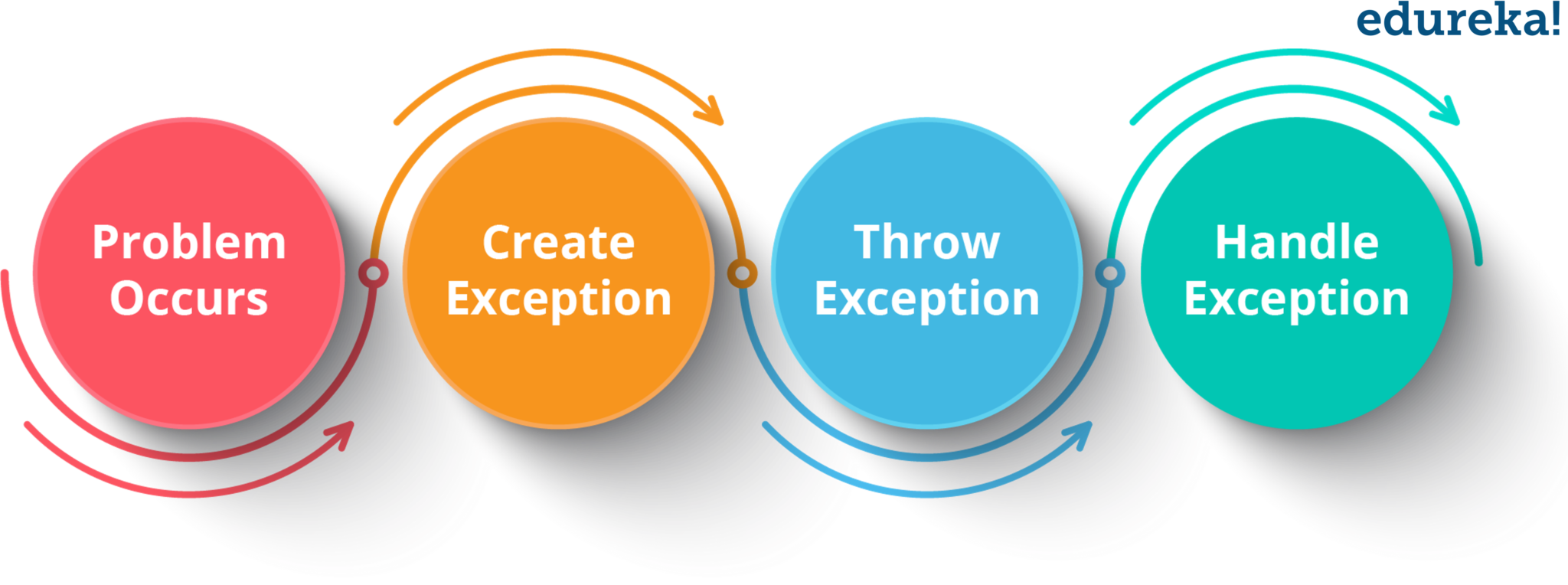 Exception flow - User Defined Exceptions in java - Edureka