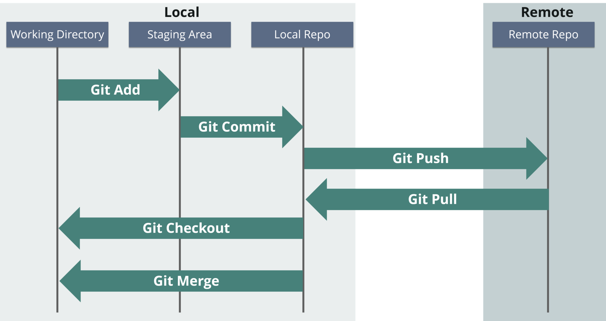 Git And Git Work Flows - How To Become A DevOps Engineer - Edureka