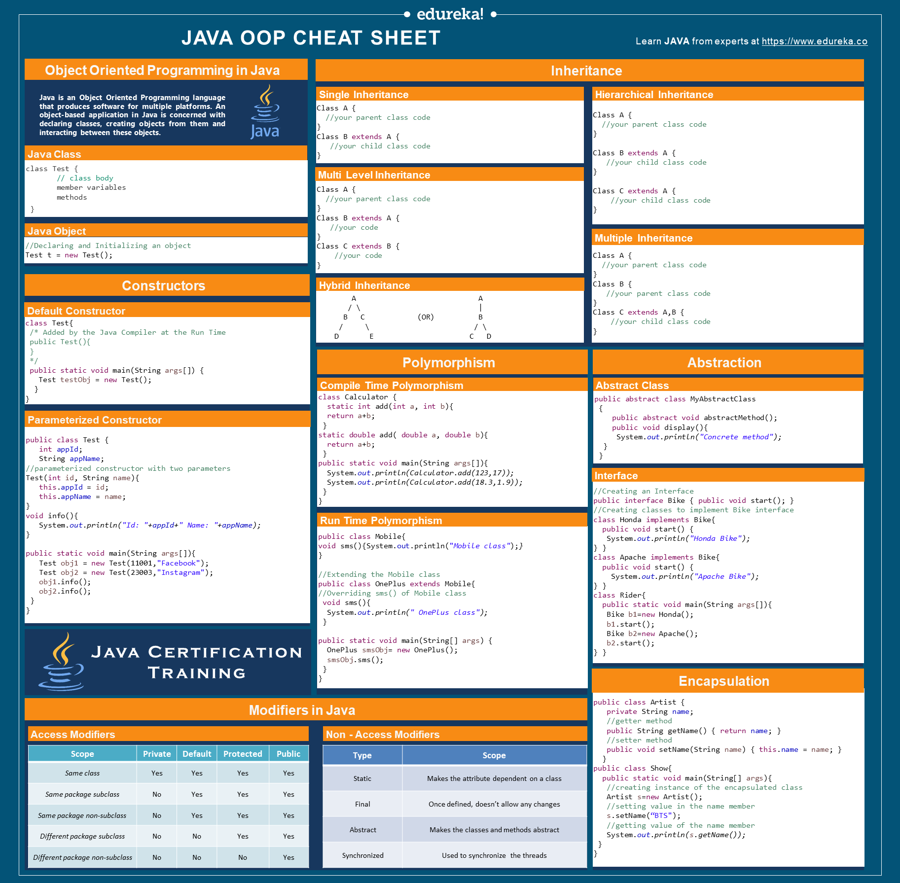 Java OOP Cheat Sheet   Object Oriented Programming Concept Codes ...