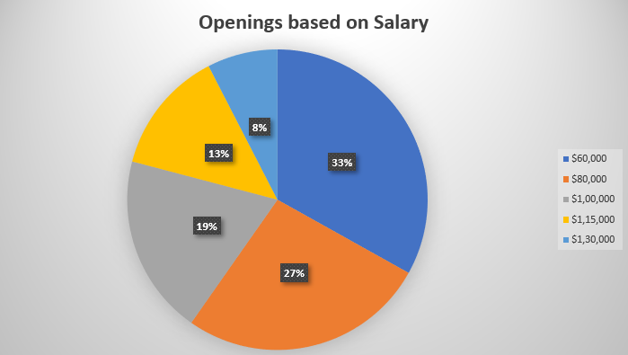 Data Scientist Salary - How Much Does A Data Scientist Earn