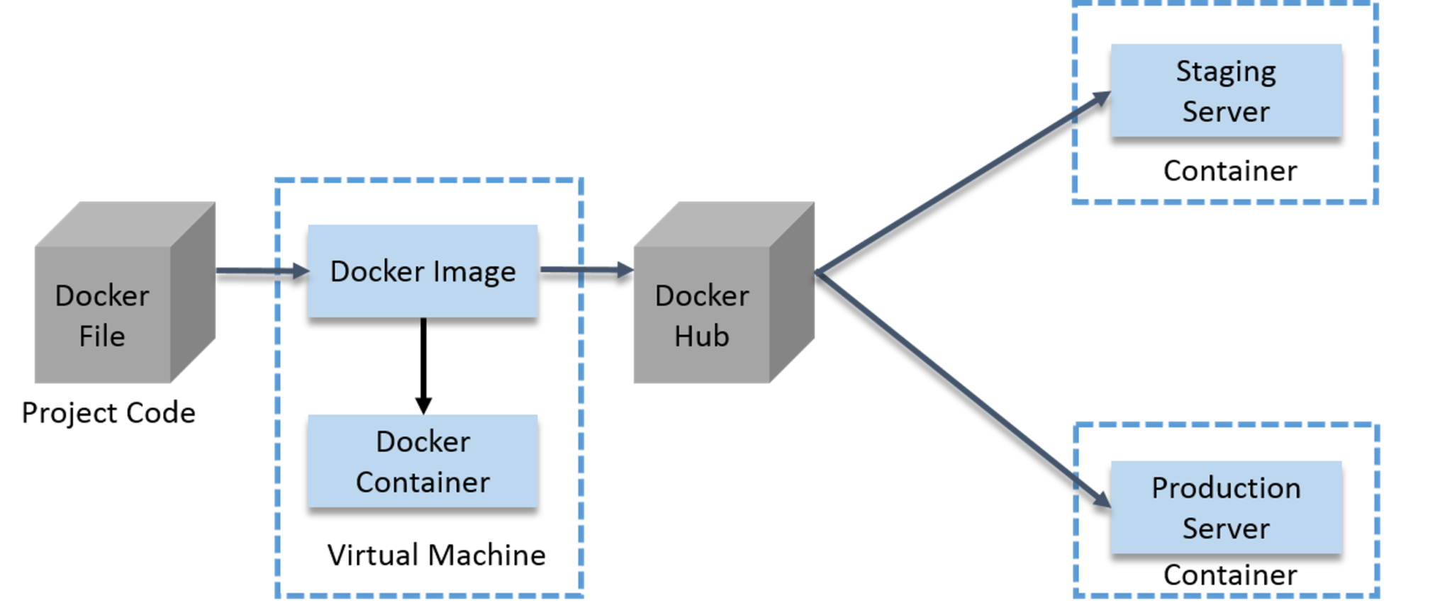 Software Containerization Using Docker - How To Become A DevOps Engineer - Edureka