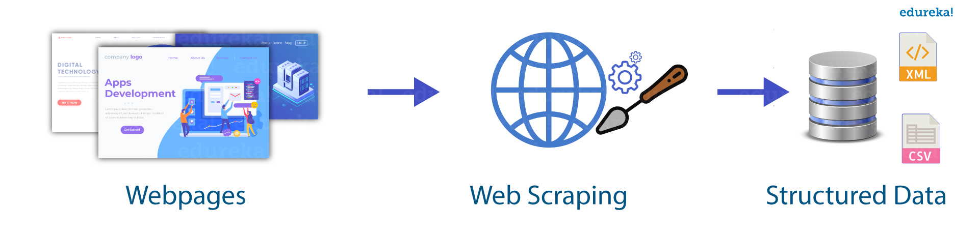 Image result for web scraping