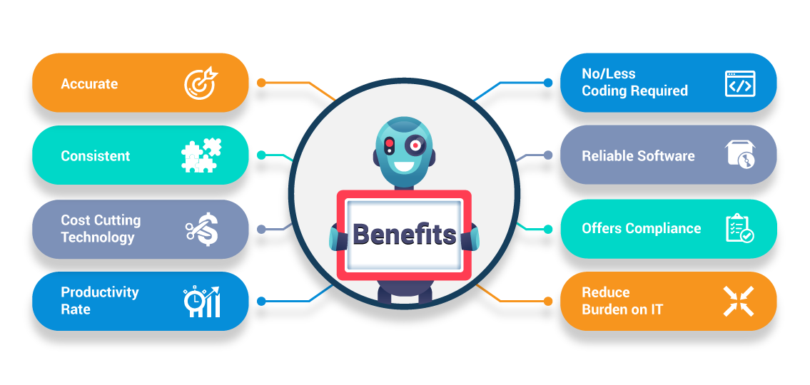 Benefits of RPA - RPA - Edureka