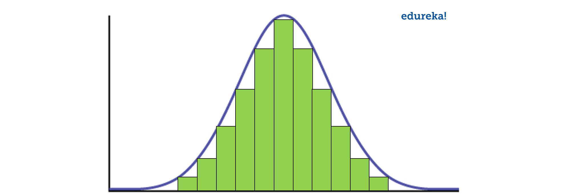 Normal Distribution-Data Analyst Interview Questions-Edureka