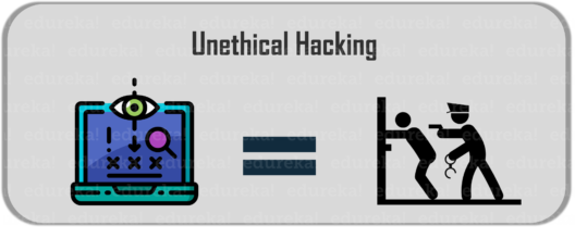 Unethical Hacking - What is Ethical Hacking - Edureka